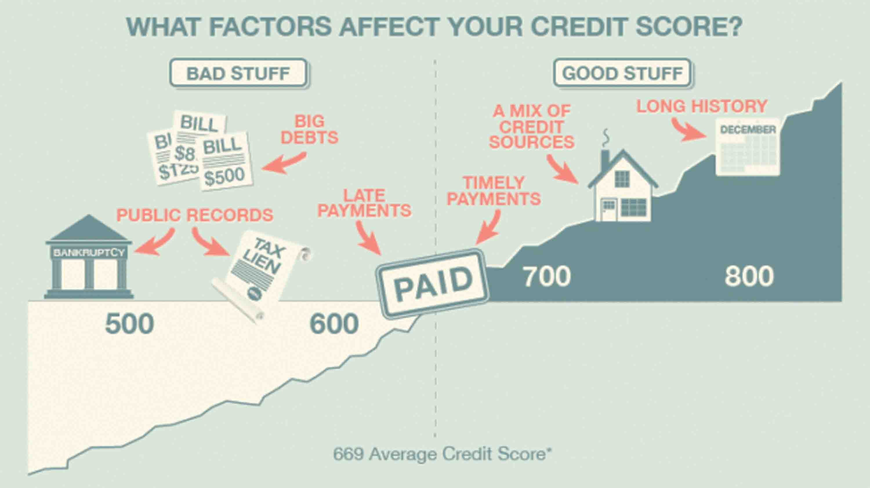 The 5 Biggest Factors That Affect Your Credit